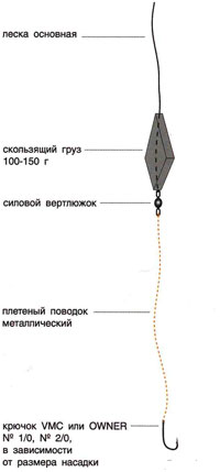 безынерционная катушка с закрытой шпулей